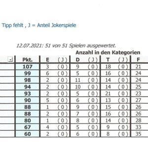 EM Tippspiel Auflösung, 12.07.21